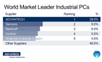 Advantech encabeza el mercado  IPC (PC industrial)