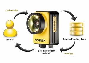Cognex Directory Server (CDS) para visión inteligente el sistema In-Sight