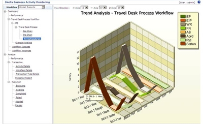 "Wonderware Invensys presenta su nueva solución ""New ArchestrA Workflow Software""."