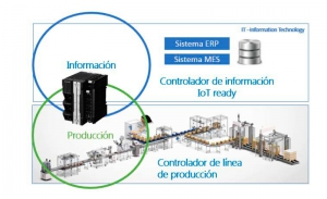 Soluciones industriales IoT y Big Data