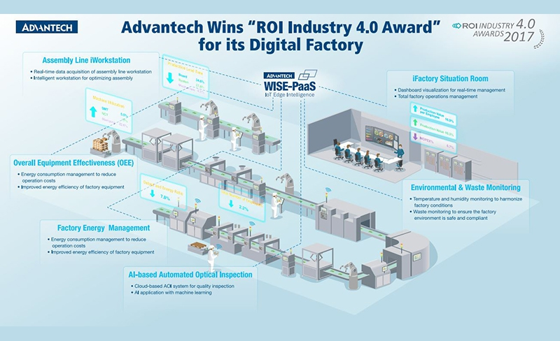 Soluciones IIoT de Advantech en SPS IPC Drives