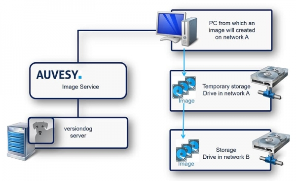versiondog Add-on: Backup de datos con AUVESY Image Service
